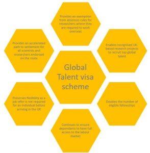 Global Talent Visa Scheme immigration law London
