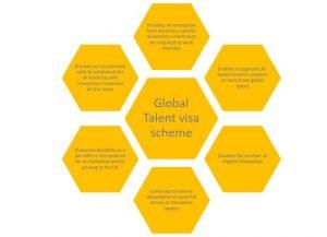 Global Talent visa scheme